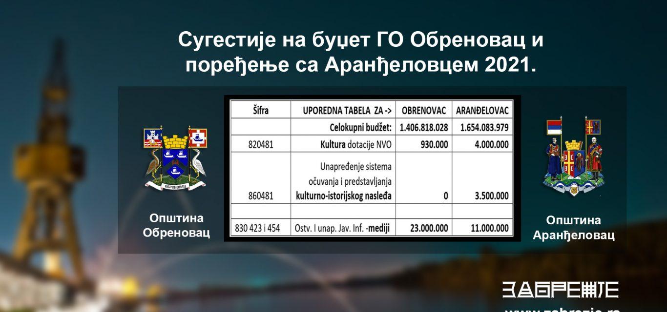 Sugestije na budžet GO Obrenovac i poređenje sa Aranđelovcem 2021.